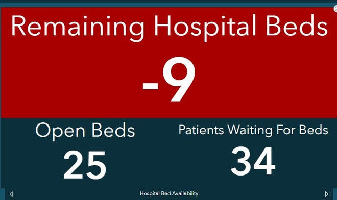 City health officials on Tuesday said there were  a combined 25 open hospital beds and 34 patients holding for beds at University Medical Center and Covenant Health System.