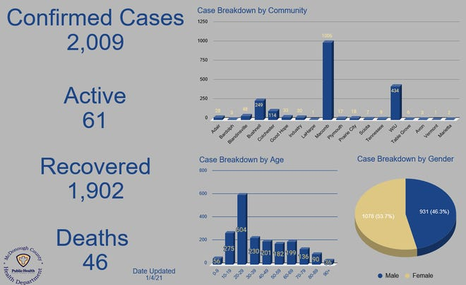 Most recent reported positive cases of COVID-19 in McDonough County as of Monday, Jan. 4.