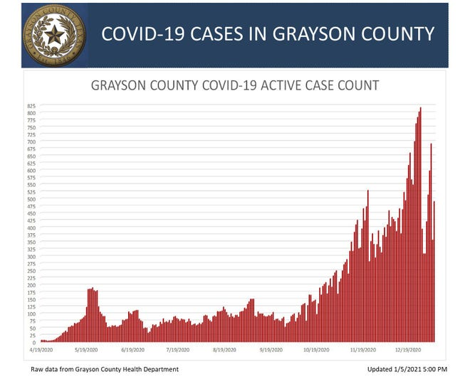 A graph showing the active COVID-19 cases in Grayson County