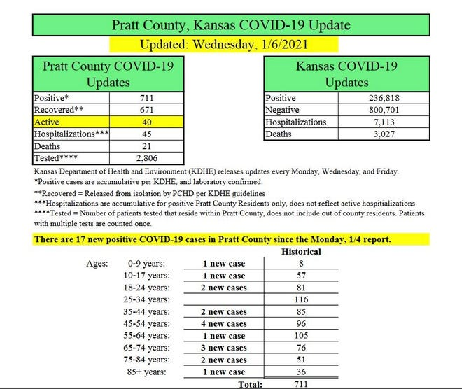 COVID-19 test results in Pratt County show a jump in active cases and continued rise in deaths from the coronavirus this week.