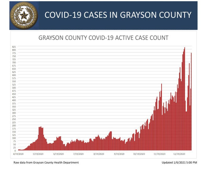 Grayson County's COVID 19 active case count on Jan. 6