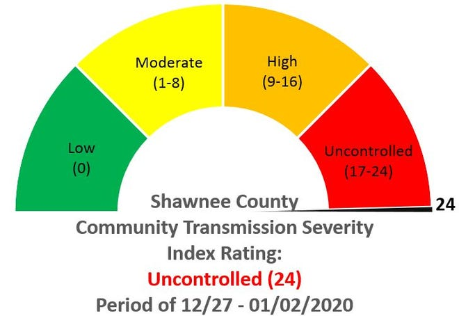 Shawnee County set a single-day COVID-19 case record as the scorecard maxes out.