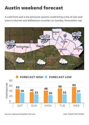 The best chance of accumulating snow will be in Burnet, Williamson, and Lee counties, where a winter storm watch is in effect from noon Sunday through midnight.