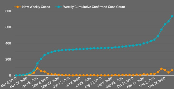 A graph showing COVID-19 case counts in Lexington since March 4. In recent weeks, the number of new cases has jumped to levels not seen since the spring.
