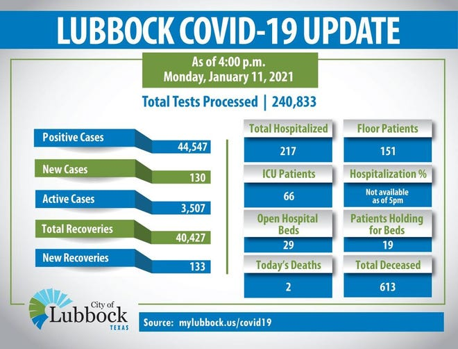 Lubbock's COVID-19 update on Monday, January 11, 2021.