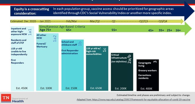 Screenshot of the TN Department of Health estimated timeline for administering the COVID-19 vaccine.