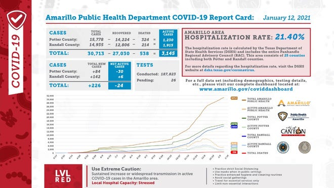 Tuesday's COVID-19 report card, released daily by the city of Amarillo's public health department