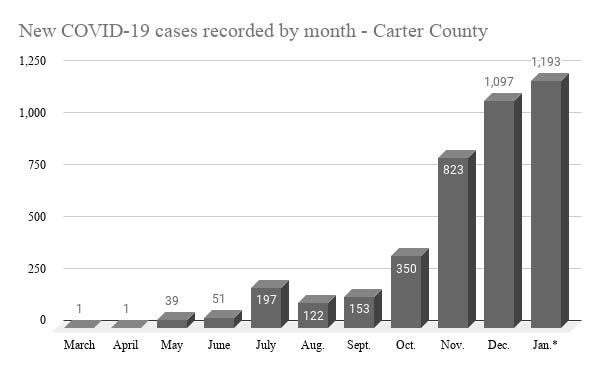 Carter County has recorded almost 1,200 cases of COVID-19 since Jan. 1, more than any other month of the pandemic locally.