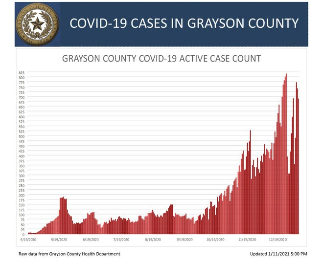 Grayson County's active COVID-19 case chart for Monday