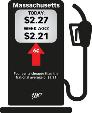 Tightening supplies are being blamed for this week's 6-cent-per-gallon in crease in the average price for a gallon of regular unleaded gasoline in Massachusetts.