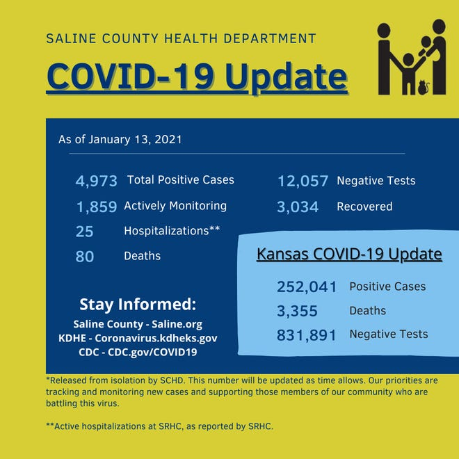 Saline County reported two more deaths due to COVID-19 Wednesday and 125 new positive cases of the disease.