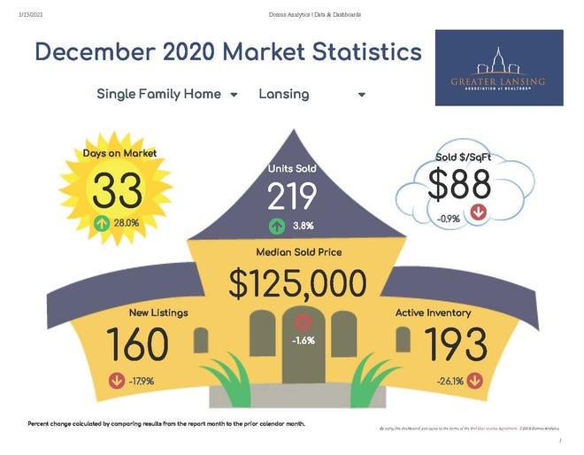 All statistics refer to single family housing.