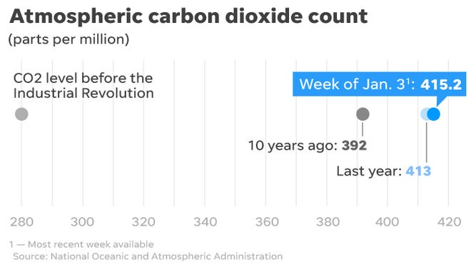 Concentrations of greenhouse gases continue rising dangerously in the Earth's atmosphere.