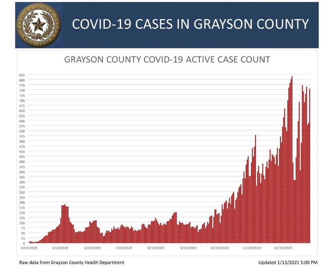 Grayson County's COVID-19 active case graph for Wednesday, Jan. 13, 2021.