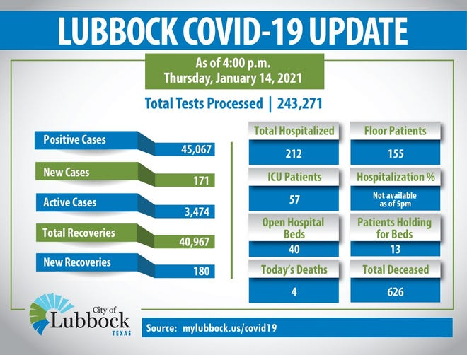 on Thursday, January 14, 2021, the City of Lubbock confirmed 171 new cases of Coronavirus (COVID-19), 180 recoveries and 4 additional deaths. The total number of cases in Lubbock County is 45,067: 3,474 active, 40,967 listed as recovered and 626 total deaths.
