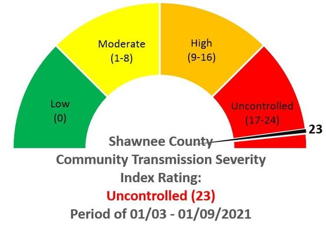 Shawnee County has set a new single-week record for COVID-19 cases.