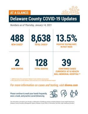 Delaware County weekly COVID-19 update, Jan. 14