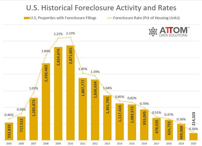 Foreclosure filings have plunged both nationally and in Stark County from 2019 to 2020.