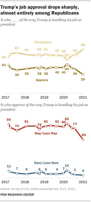 Only 29% of Americans approve of President Donald Trump's job performance days before his presidential term ends.