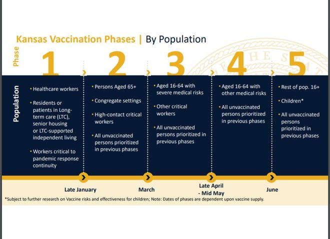 State Vaccination Plan