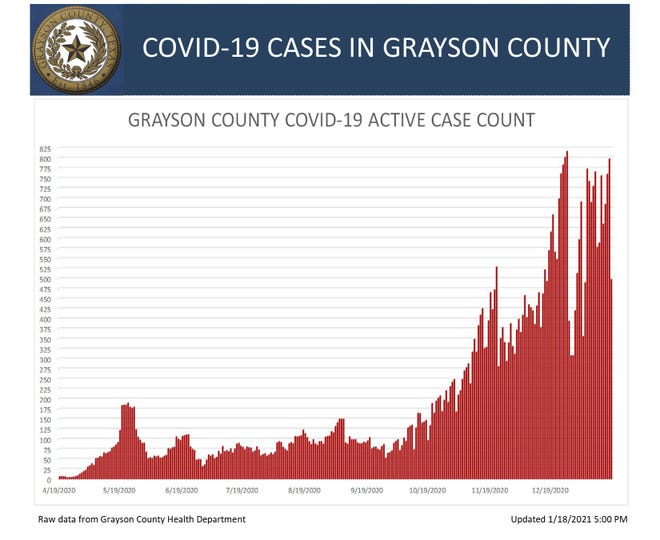 Grayson County's active COVID-19 case chart for Jan. 18, 2021.