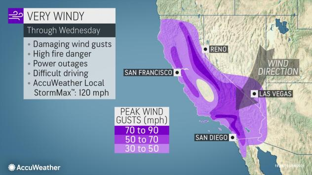 Strong winds are forecast to roar across California on Tuesday and Wednesday.