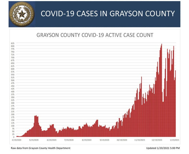 Grayson County's COVID-19 active case chart for Jan. 20