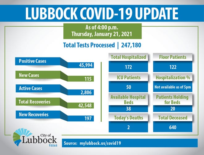 City of Lubbock health officials on Thursday confirmed 115 new COVID-19 infections, 197 recoveries and 2 deaths.