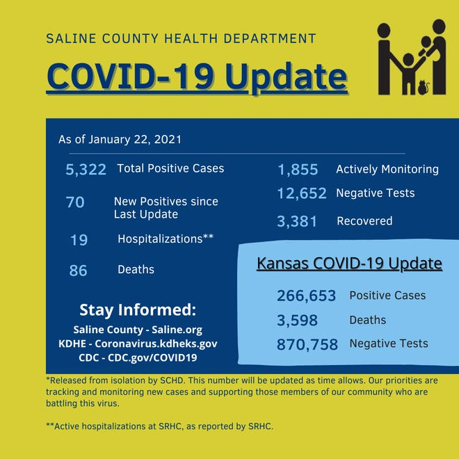 Saline County reported 70 new positive COVID-19 cases Friday and zero new deaths from the disease.