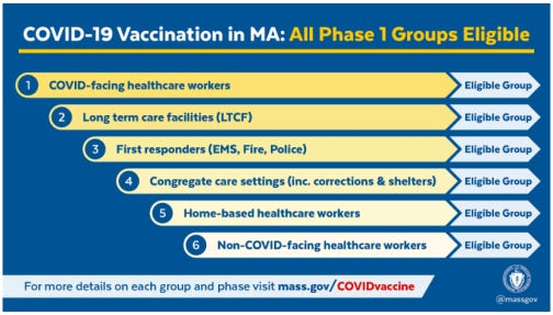 Gov Baker has expanded the groups now eligible for vaccinations, but efforts are hampered by limited supply.  More clinic dates will be set in early February, county officials said.