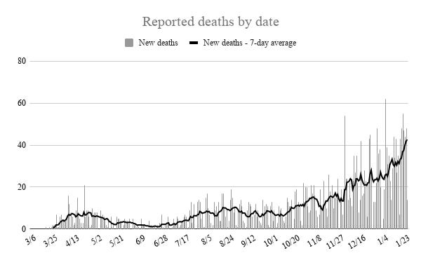 The seven-day average of newly reported deaths linked to COVID-19 has reached a new high every day for nearly a week.