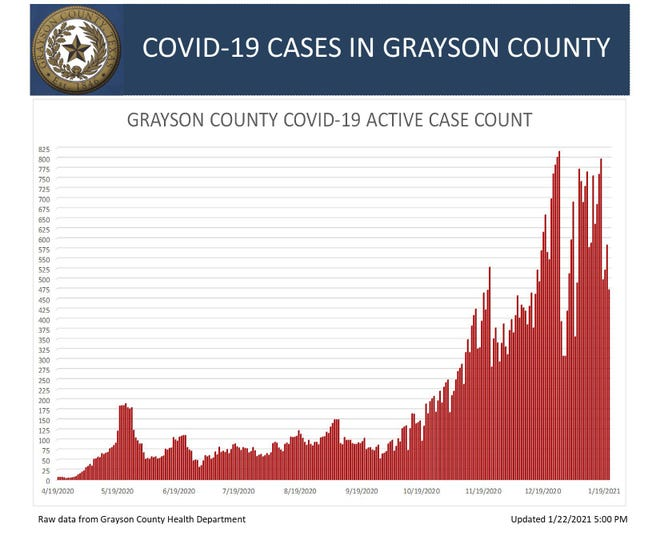 Grayson County's active COVID-19 cases on Friday
