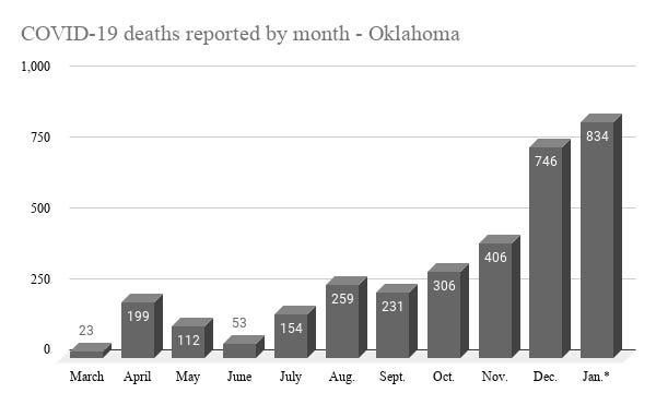 Oklahoma has recorded 834 deaths linked to COVID-19 in January.