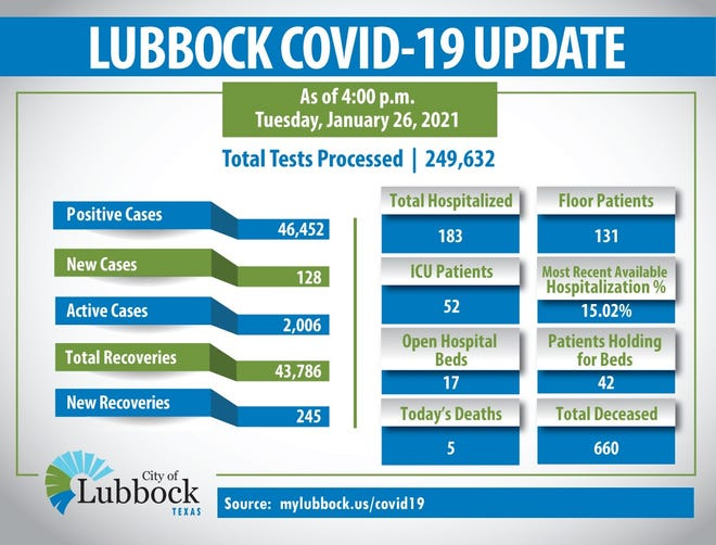 As of 4:00 p.m. on Tuesday, January 26, 2021, the City of Lubbock confirmed 128 new cases of Coronavirus (COVID-19), 245 recoveries and 5 additional deaths. The total number of cases in Lubbock County is 46,452: 2,006 active, 43,786 listed as recovered and 660 total deaths.