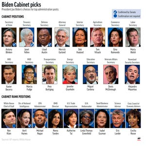President-elect Joe Biden's Cabinet and Cabinet-level picks.