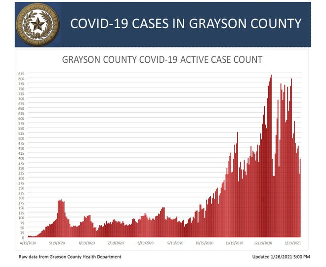 Grayson County's active COVID-19 case chart for Jan. 26, 2021.