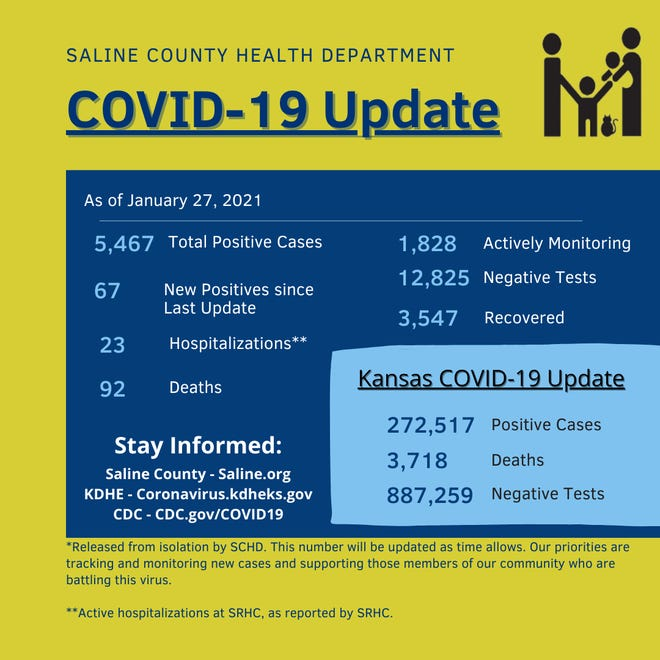 Saline County reported four more deaths due to COVID-19 Wednesday, bringing the total number of deaths from the diseasein the county to 92.