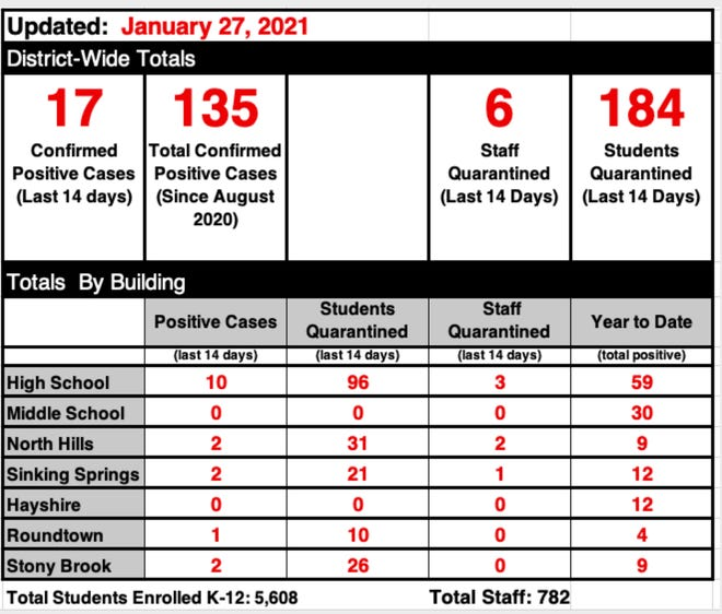Central York School District's COVID-19 dashboard as of Jan. 27, 2021.