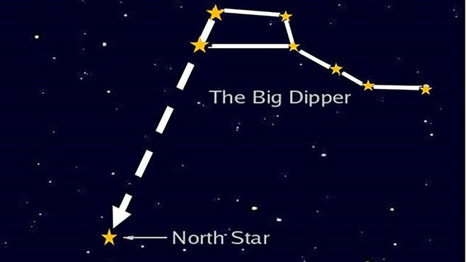 Finding the North Star using the Big Dipper.  The North Star is not a bright star and difficult to locate by itself, so most people use pointer stars to find it. The North Star remains in the north, and can be a reference point for finding the compass directions.