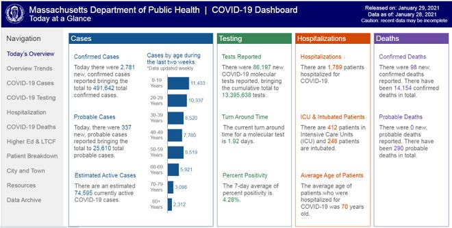 The Massachusetts Department of Public Health's COVID-19 daily dashboard from Friday, Jan. 29, 2021.