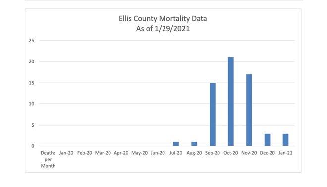 Ellis Co. Mortality