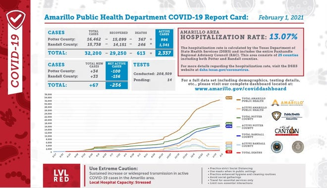 Monday's COVID-19 report card, released daily by the city of Amarillo's public health department