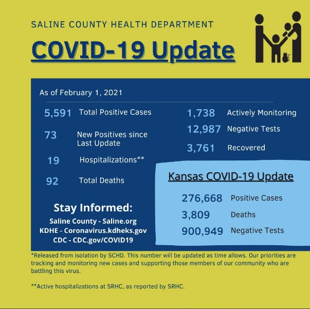 Saline County announced 73 new cases since Friday and no new deaths.