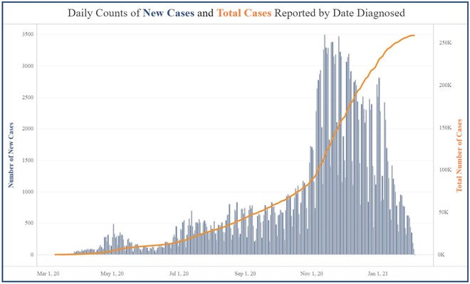 This screenshot taken Feb. 1, 2021 shows the trend of a dramatic decline in the number of new COVID-19 cases in Kansas reported after a peak mid-November.