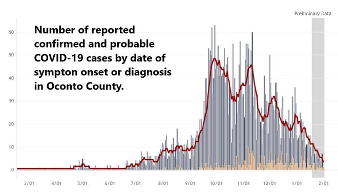 Gray lines are confirmed cases, gold are probable cases and the red line is the 7-day average.