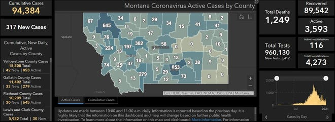 Montana added 317 new cases of COVID-19 on Tuesday, bringing the state to 94,384 cumulative cases. There have been 1,249 deaths reported due to COVID-19 related illness.