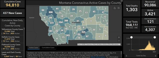 The state added 437 new cases of COVID-19 on Wednesday, bringing the state to 94,810 total reports, 3,421 of which remain active.