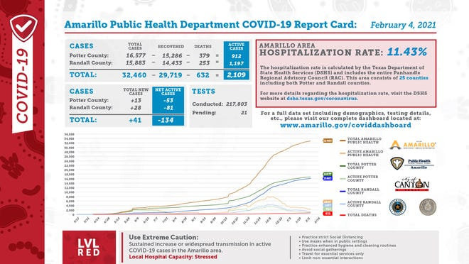 Thursday's Amarillo Public Health Department COVID-19 report card indicated there were 41 total new cases and an Amarillo area hospitalization rate of 11.43 percent.