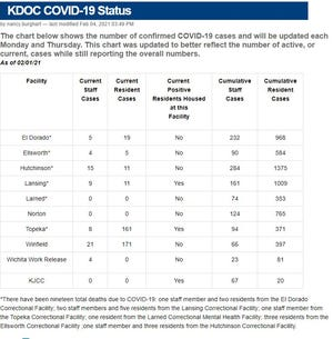 This chart from the Kansas Department of Corrections shows how many COVID-19 cases have been confirmed in the state's prisons. Officials expect to start administering vaccine to inmates and staff next week.