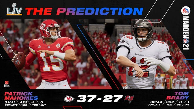 """EA Sports' """"Madden NFL 21"""" football video game has picked the Kansas City Chiefs to win Super Bowl LV 37-27."""